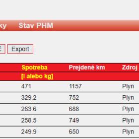 Štatistiky PHM
